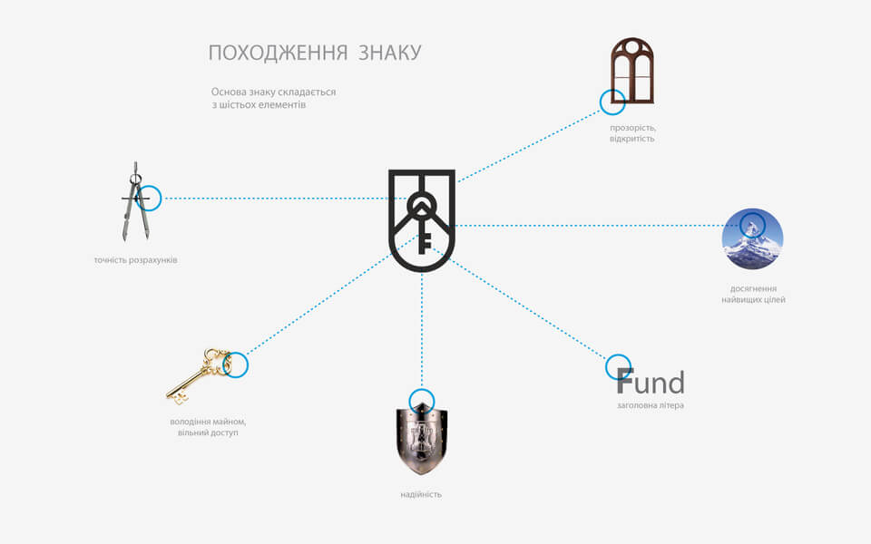 State Property Fund of Ukraine [1/30] → Branding Boutique The Whyte